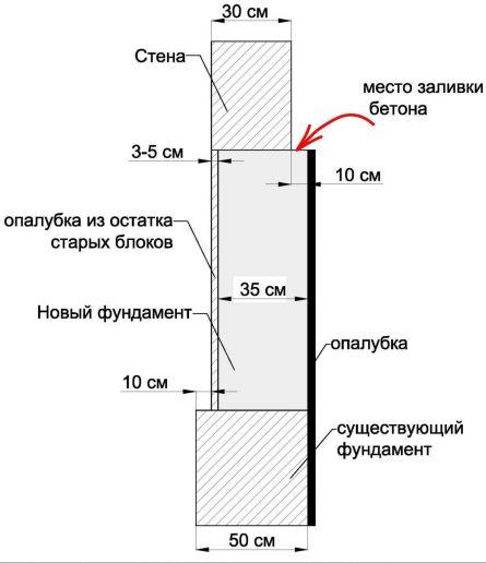 место заливки бетона