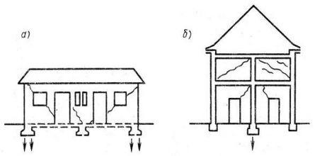 определение места просадки