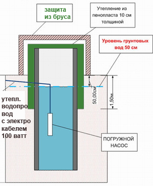 защита погружного насоса и трубопровода