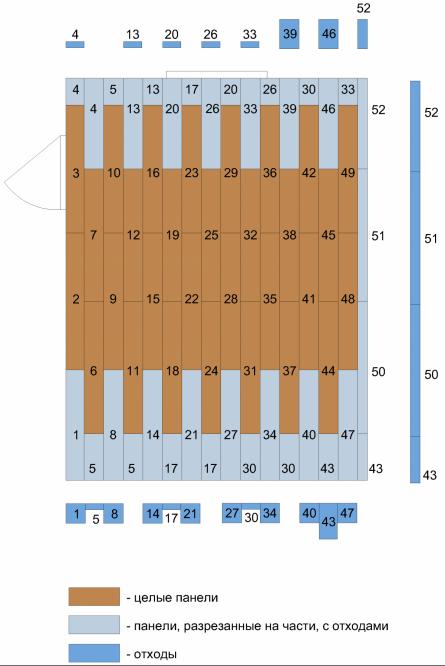 План-схема симметричной раскладки панелей