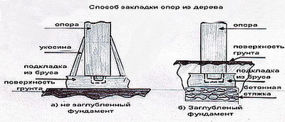 закладка опор столбчатого фундамента