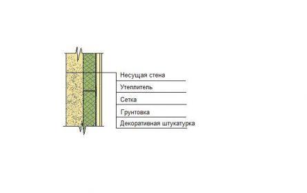 Схема штукатурного фасада