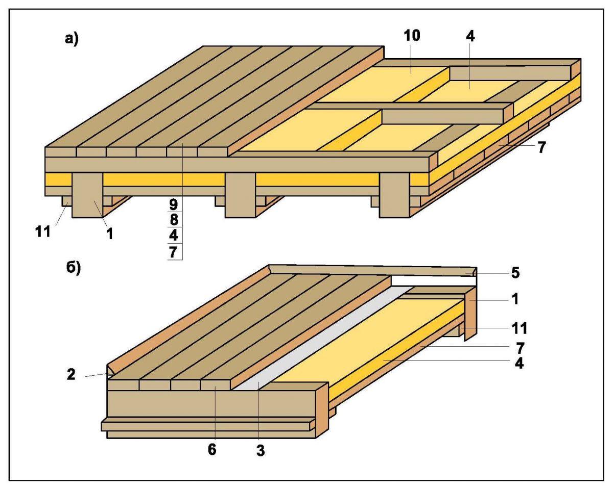 Схема утепления пола деревянного дома из бруса и дома из оцилиндрованного бревна, при которой надлежащим образом...