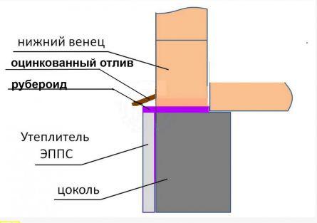 Схема устройства оцинкованного отлива на цоколе