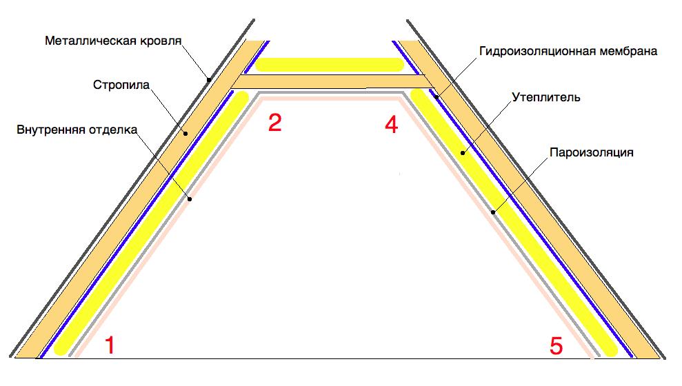 Схема устройства крыши без