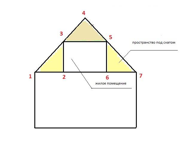 Схема мансардного помещения с