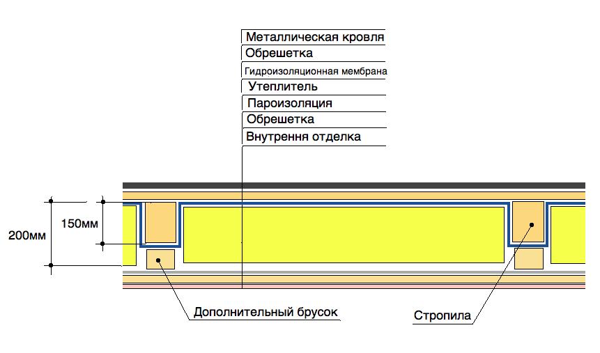 Схема устройства крыши с