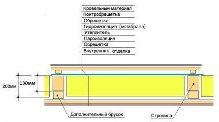 схема ската