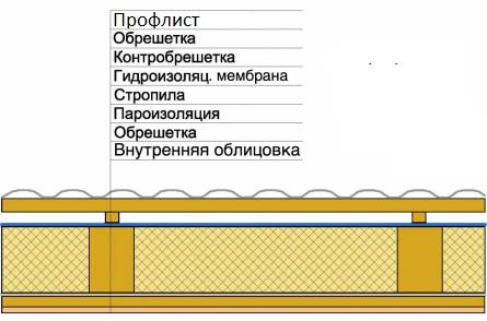 Расположение супердиффузионной