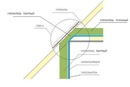 Схема утепления между стропилами