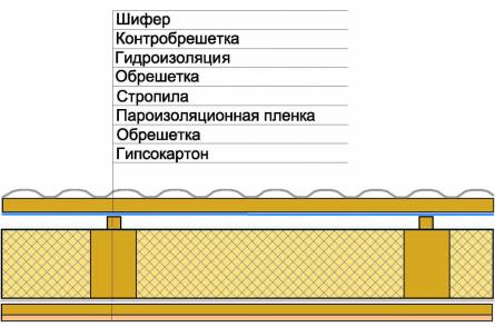 утепленная крыша с шифером