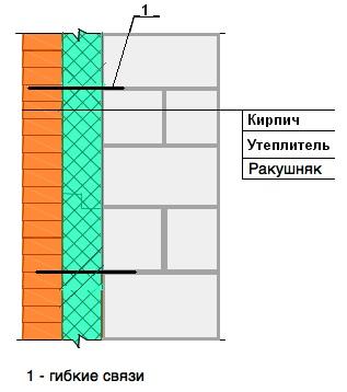 Многослойная стена с ЭППС