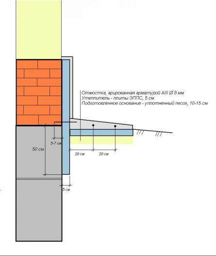 Теплоизоляция цоколя, отмостки и фундамента.