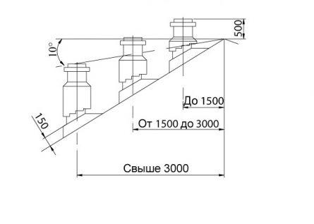 Вывод трубы на крышу
