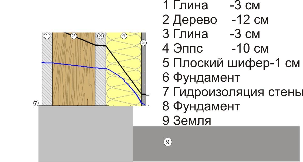 Инструкция по креплению пенопласта на кирпичную стену в документ