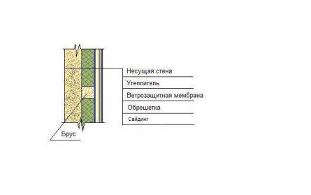 Схема утепления под сайдинг