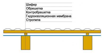 конструкция ската крыши