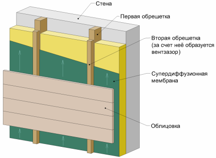 Вентилируемый фасад, общая