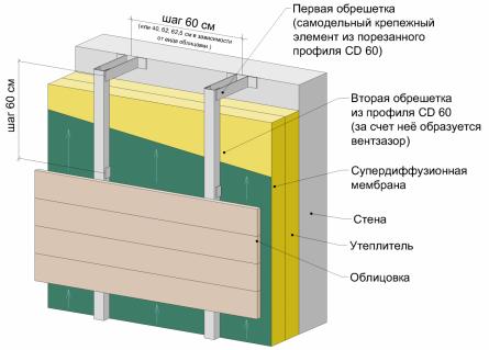 металлическая обрешетка утепленный 100 мм вентфасад