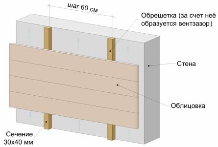 деревянная обрешетка неутепленный вентфасад