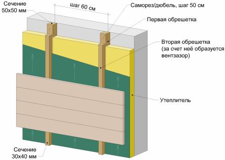 деревянная обрешетка утепленный 50 мм вентфасад