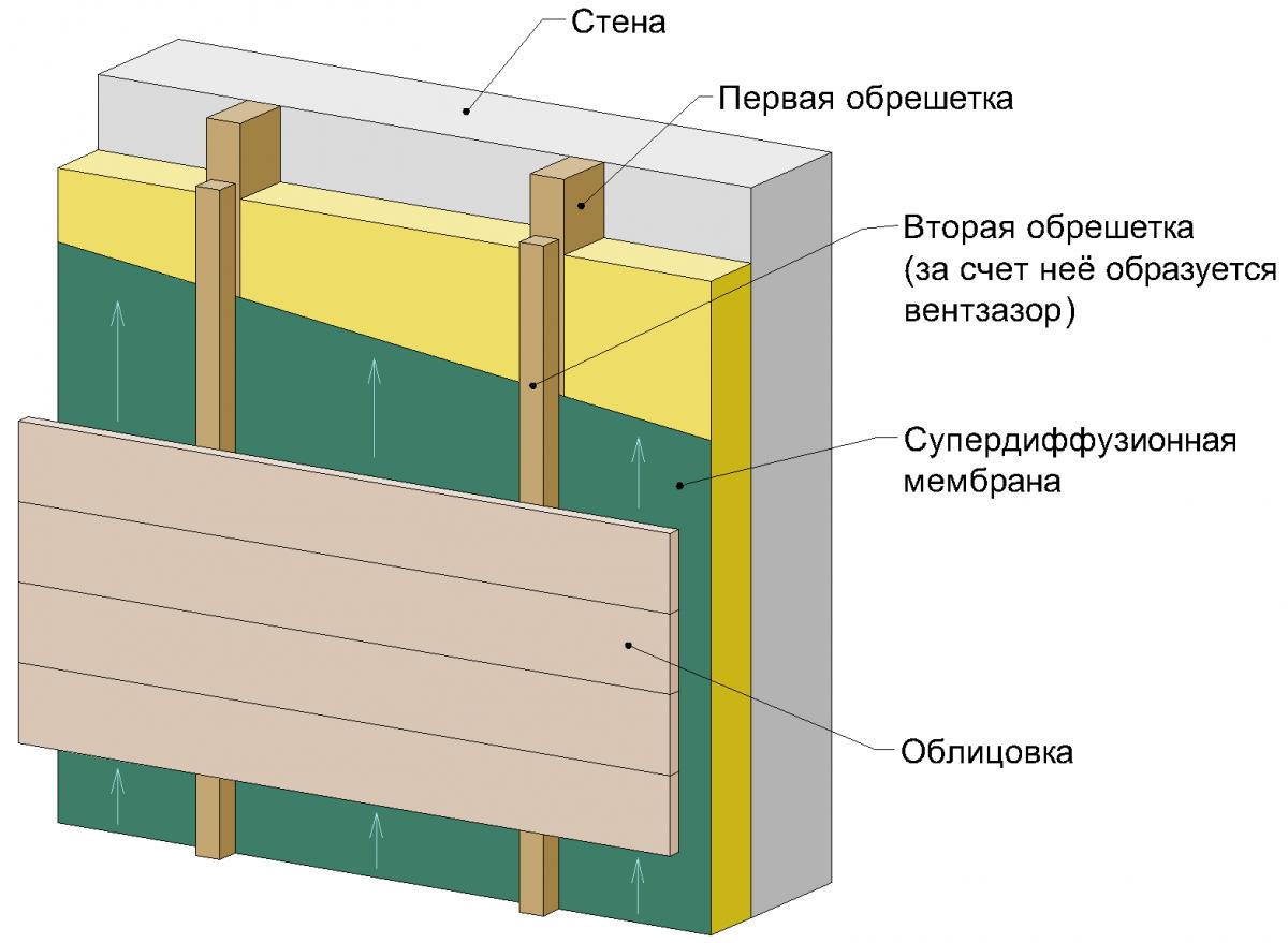 утепление деревянного дома цена работы