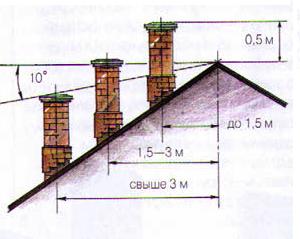 высота вывода дымохода относительно конька крыши