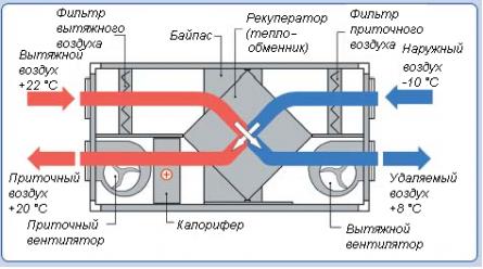 В его схеме присутствует блок, который можно установить на внешней стене, в подвале, на чердаке, а воздуховоды...