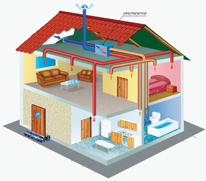 вытяжной вентиляции в доме