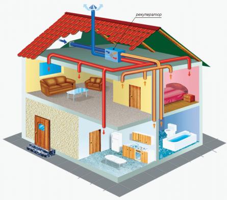 Рисунок а. Пример выполнения приточной и вытяжной вентиляции в доме с размещением вентиляционного оборудования на чердаке