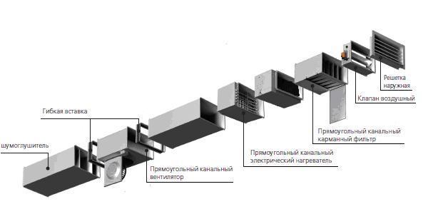Система вентиляции - естественная или механическая.