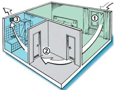 Схема организации перетока в вентилируемом пространстве
