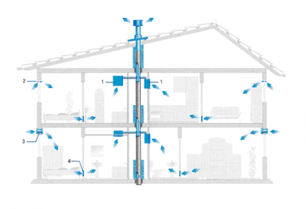 1- заборное устройство вытяжного крышного вентилятора; 2 - приток воздуха через неплотности оконного проёма.
