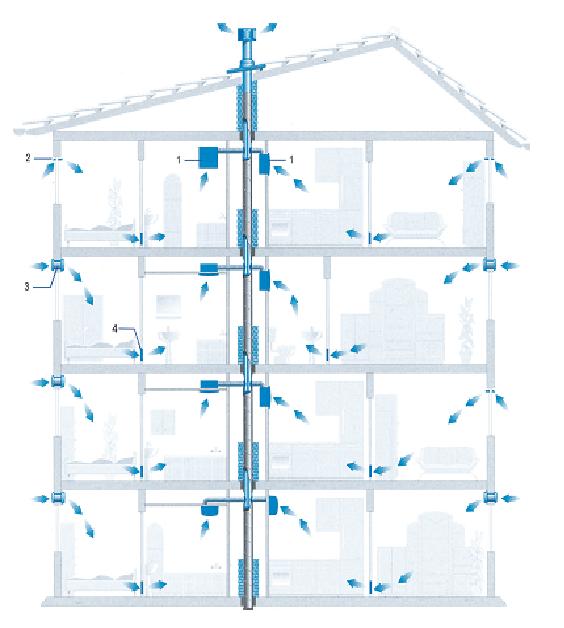 Схемы вентиляции многоэтажного дома портал с примерами справок