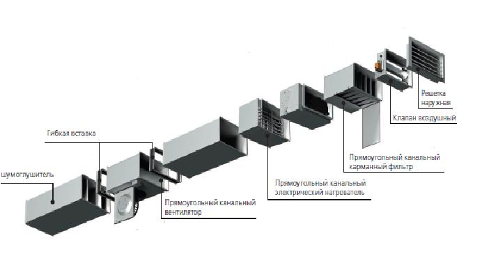 Схема набора оборудования