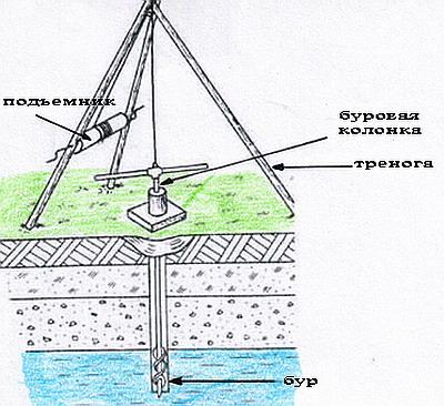 ...требуется пробурить скважинугрунтовые воды роса это дело, вы хотите выкопать колодец водоснабжение.