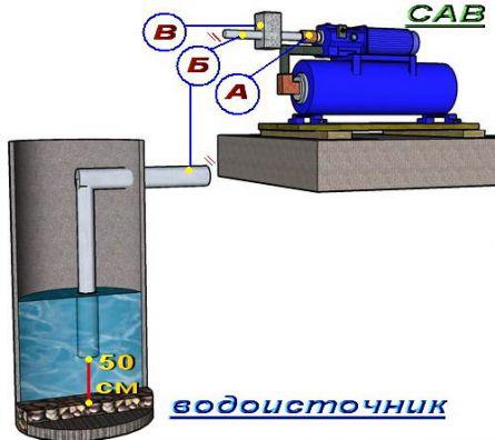 САВ установка обратного клапана