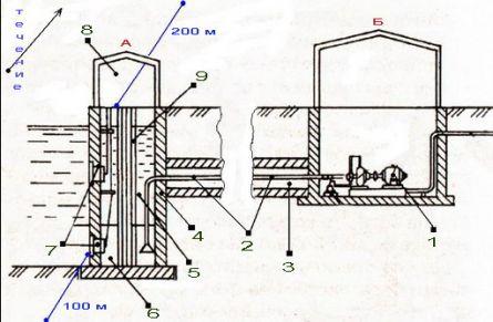 Б - насосная станция подачи воды в систему водопровода.  Вот примерная схема устройства такого водозабора. вверх по...
