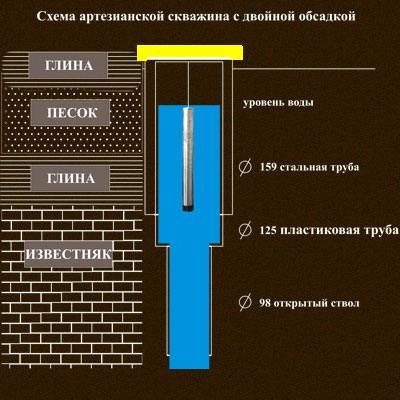 """Скважина  """"на песок """" - это средний вариант между колодцем и артезианской скважиной.  При устройстве такой скважины..."""