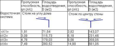 таблица пропускной способности системы (предоставляет производитель)
