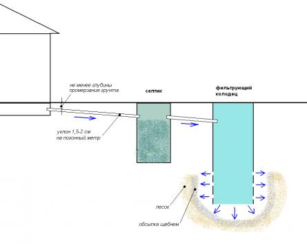 Пример устройства канализации: септик и фильтрующий колодец