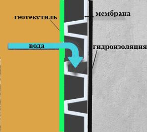 Бикроэласт гидроизоляция
