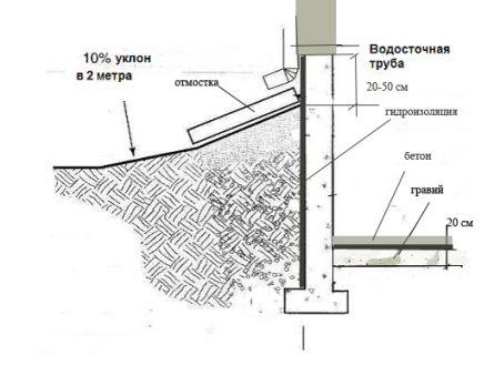 Гидроизоляция старого погреба гидроизоляция текстура