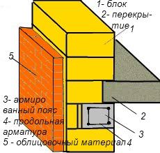 Плита перекрытия относительно остальных стеновых материалов