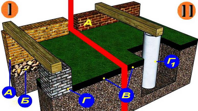 Как правильно сделать фундамент под пристрой к дому