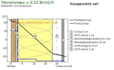 Гидроизоляция обмазочная на цементной основе цена