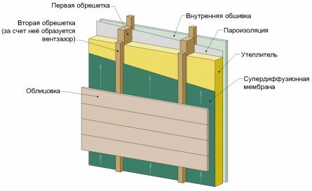 Стена каркасного дома.Пример.