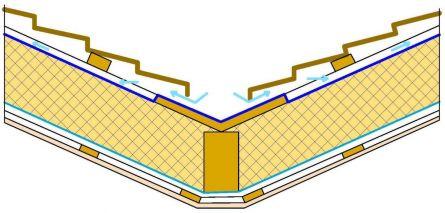 укладка супердиффузионной мембраны в ендове 1