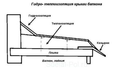 Гидроизоляция балкона при помощи усановки козырька