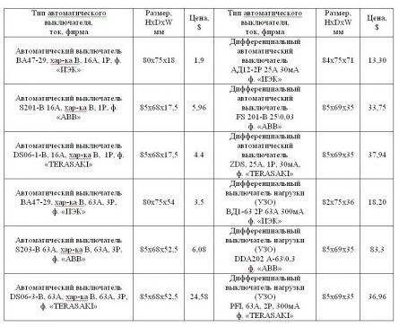 Таблица стоимости автоматических выключателей